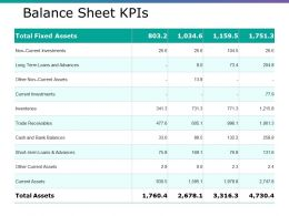 Balance Sheet Kpis Ppt Gallery Graphics