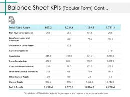 Balance Sheet Kpis Ppt Layouts Pictures