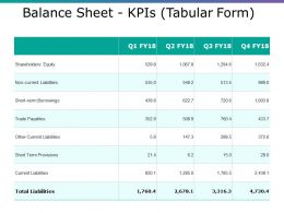 Balance Sheet Kpis Ppt Portfolio Graphics Pictures