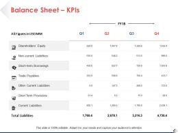 Balance Sheet KPIs Ppt Professional Background Images