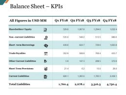 Balance Sheet Kpis Presentation Visual Aids