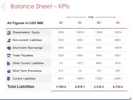 Balance Sheet Kpis Sample Ppt Presentation