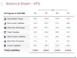 Balance Sheet Kpis Sample Ppt Presentation