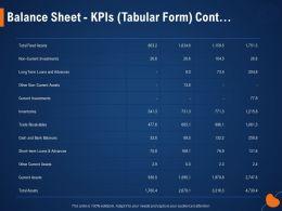 Balance Sheet KPIS Tabular Form Cont Bank Balances Ppt Powerpoint Presentation Styles Inspiration