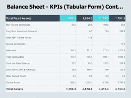 Balance Sheet Kpis Tabular Form Cont Current Investments Ppt Powerpoint Presentation Icon Ideas