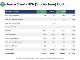 Balance Sheet Kpis Tabular Form Cont Investments Inventories Ppt Powerpoint Outline Gallery