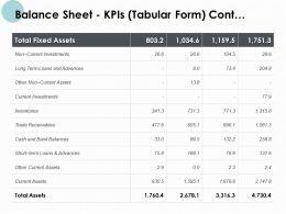 Balance Sheet Kpis Tabular Form Contd Current Investments Ppt Slides