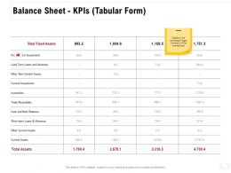 Balance Sheet KPIs Tabular Form Inventories Ppt Powerpoint Presentation File Designs