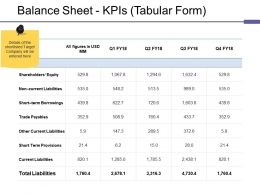 Balance Sheet Kpis Tabular Form Ppt Outline Ppt Slides