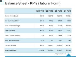 Balance Sheet Kpis Tabular Form Ppt Slide Download