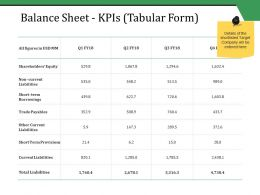 Balance Sheet Kpis Tabular Form Ppt Styles Inspiration
