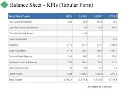 balance_sheet_kpis_tabular_form_ppt_summary_graphics_pictures_Slide01