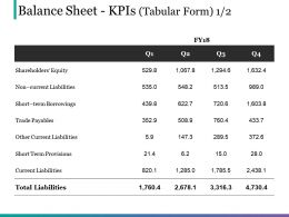 Balance Sheet Kpis Tabular Form Presentation Layouts