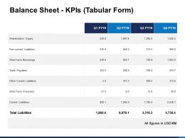 Balance Sheet Kpis Tabular Form Shareholders Equity Ppt Template