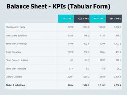 Balance Sheet Kpis Tabular Form Trade Payables Ppt Powerpoint Presentation Icon Infographics