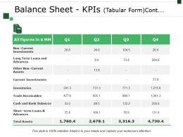 Balance Sheet Kpis Template 3 Powerpoint Presentation