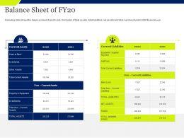 Balance Sheet Of Fy20 Current Assets Ppt Powerpoint Presentation Visual Aids Slides
