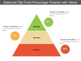 Balanced Diet Food Percentage Pyramid With Values