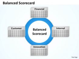 Balanced Scorecard Diagram For Finance