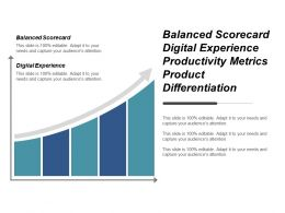 Balanced Scorecard Digital Experience Productivity Metrics Product Differentiation Cpb