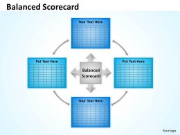 Balanced Scorecard For Business Innovation