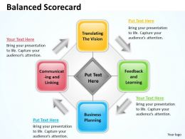 Balanced Scorecard For Business Process