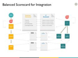 Balanced Scorecard For Integration Business Scored Ppt Powerpoint Presentation File Diagrams