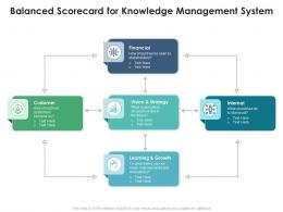 Balanced Scorecard For Knowledge Management System
