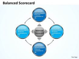 Balanced Scorecard For Success