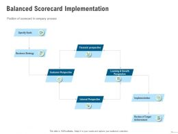 Balanced Scorecard Implementation Perspective Ppt Powerpoint Presentation Layouts