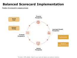 Balanced Scorecard Implementation Ppt Powerpoint Presentation Infographic Template