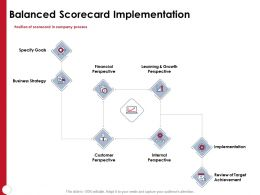 Balanced Scorecard Implementation Specify Goals Powerpoint Presentation Outfit