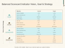 Balanced Scorecard Indicator Vision Goal And Strategy Ppt File Model