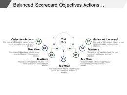 Balanced Scorecard Objectives Actions Individual Objectives Actions Delighted Customers