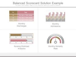 Balanced Scorecard Solution Example