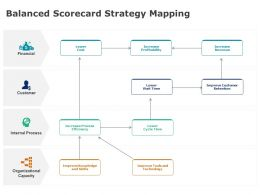 Balanced Scorecard Strategy Mapping Lower Cost Ppt Powerpoint Presentation Gallery Influencers