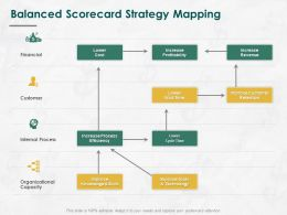Balanced Scorecard Strategy Mapping Ppt Powerpoint Presentation Model