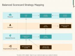 Balanced Scorecard Strategy Mapping Ppt Powerpoint Shapes