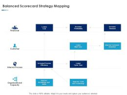 Balanced Scorecard Strategy Mapping Ppt Powerpoint Slides Visuals