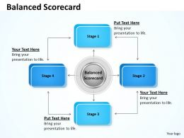 Balanced Scorecard With 4 Stages