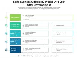 Bank Business Capability Model With User Offer Development