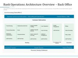 Bank Operations Architecture Overview Back Office Bank Operations Transformation Ppt Slides
