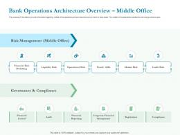 Bank Operations Architecture Overview Middle Office Ppt Powerpoint Presentation Smartart