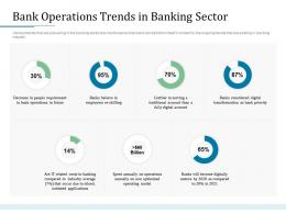 Bank Operations Trends In Banking Sector Bank Operations Transformation Ppt File Graphics