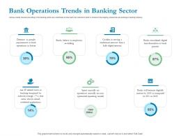 Bank Operations Trends In Banking Sector Ppt Powerpoint Presentation Model Mockup