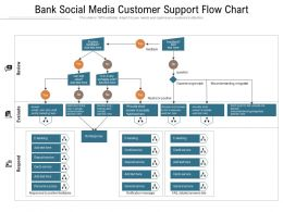 Bank Social Media Customer Support Flow Chart