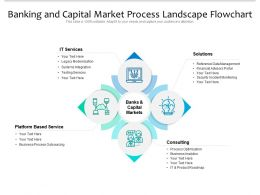 Banking And Capital Market Process Landscape Flowchart