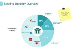 Banking Industry Overview Management Ppt Powerpoint Presentation Pictures Clipart