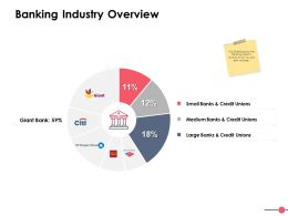 Banking Industry Overview Ppt Powerpoint Presentation File Ideas