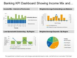 Banking Kpi Dashboard Showing Income Mix And Loan Spread